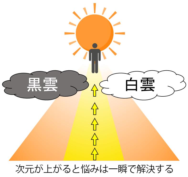 真我太陽のカウンセリング 次元が上がると悩みは一瞬で解決する