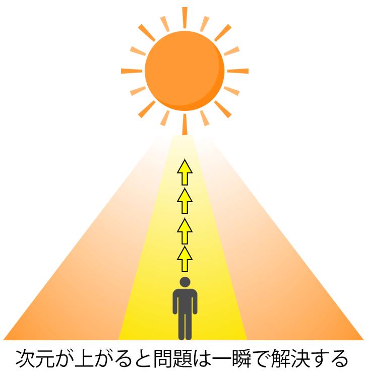 太陽のカウンセリング 次元が上がると問題は一瞬で解決する